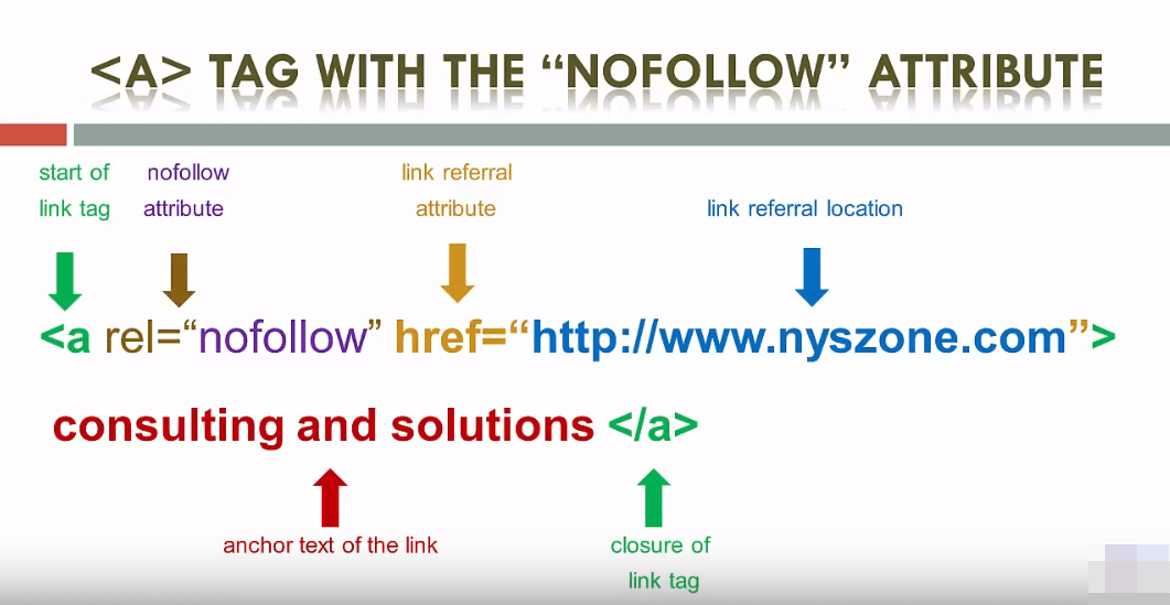 Search Engines and the NoFollow Link Attribute