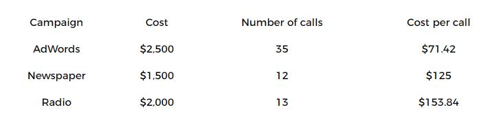 Analytic Call Tracking, Analytic Call Tracking, Over The Top SEO